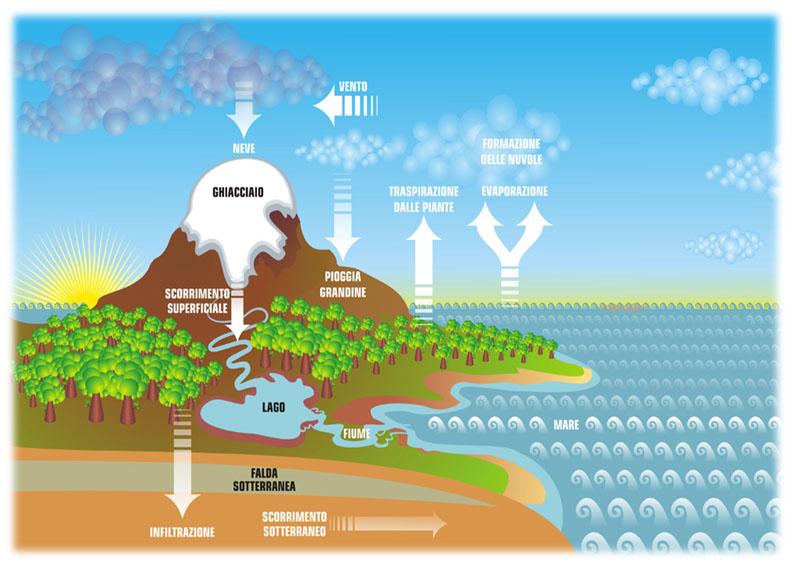 Acqua,  bene di tutte le generazioni (presenti e future): una proposta di consumo rispettosa dell'ambiente, della salute e… del portafoglio